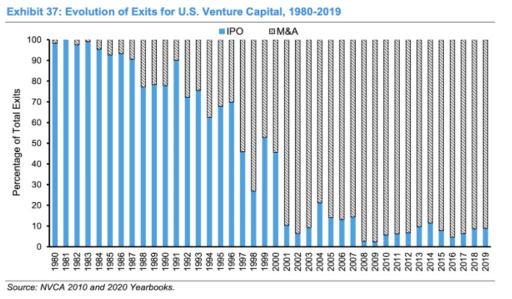 US venture exits